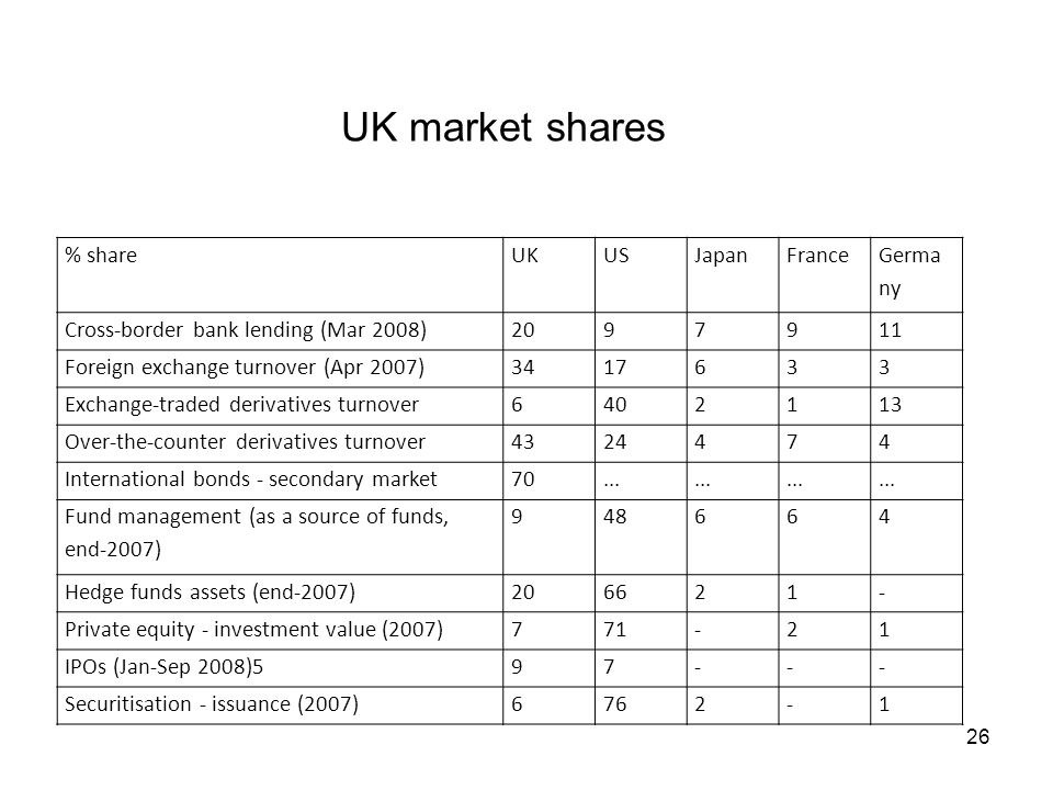 UK market shares % shareUKUSJapanFrance Germa ny Cross-border bank lending (Mar 2008) Foreign exchange turnover (Apr 2007) Exchange-traded derivatives turnover Over-the-counter derivatives turnover International bonds - secondary market70...