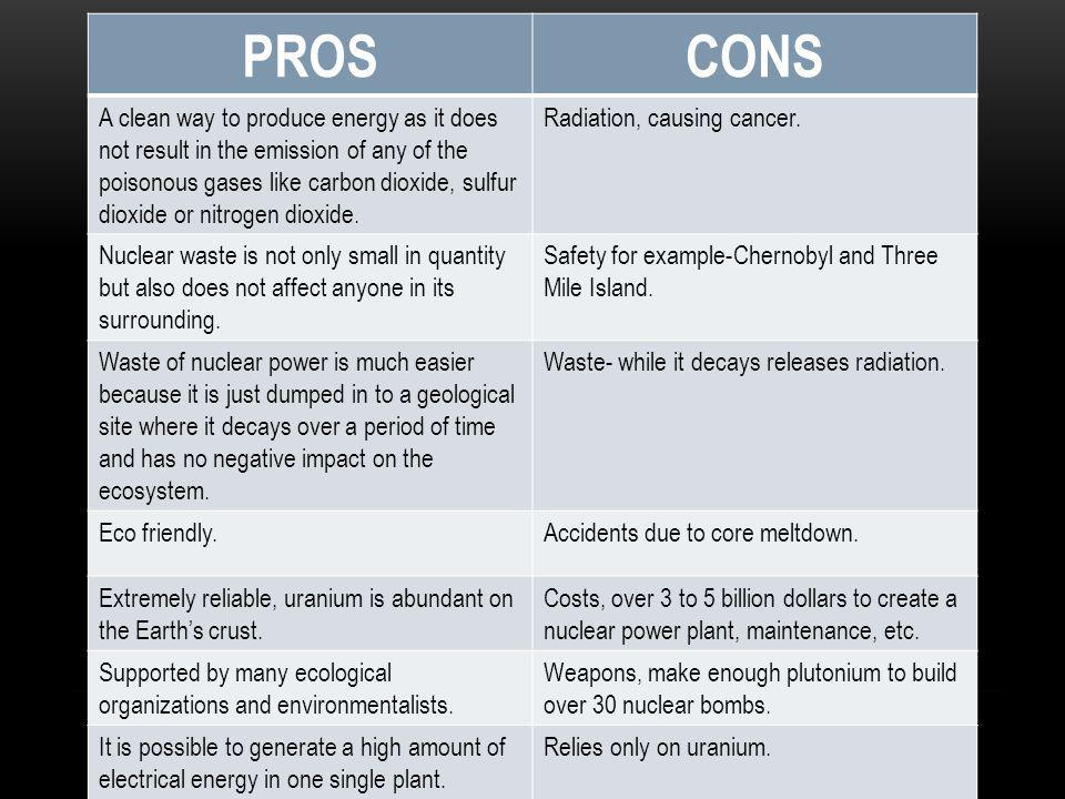 PROSCONS A clean way to produce energy as it does not result in the emission of any of the poisonous gases like carbon dioxide, sulfur dioxide or nitrogen dioxide.