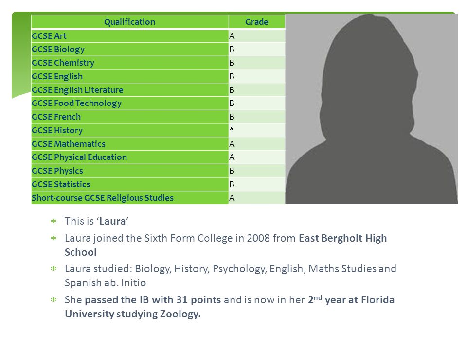  This is 'Laura'  Laura joined the Sixth Form College in 2008 from East Bergholt High School  Laura studied: Biology, History, Psychology, English, Maths Studies and Spanish ab.