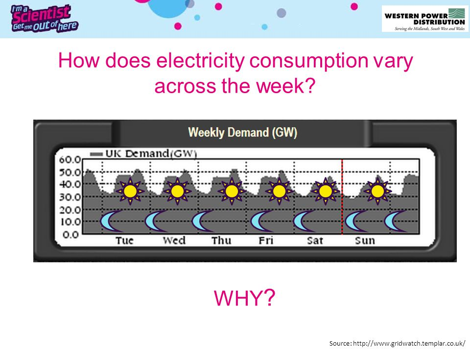 How does electricity consumption vary across the week? WHY ? Source: http://www.gridwatch.templar.co.uk/
