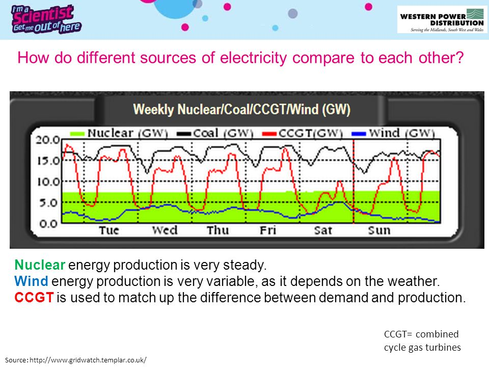 CCGT= combined cycle gas turbines How do different sources of electricity compare to each other? Source: http://www.gridwatch.templar.co.uk/ Nuclear e