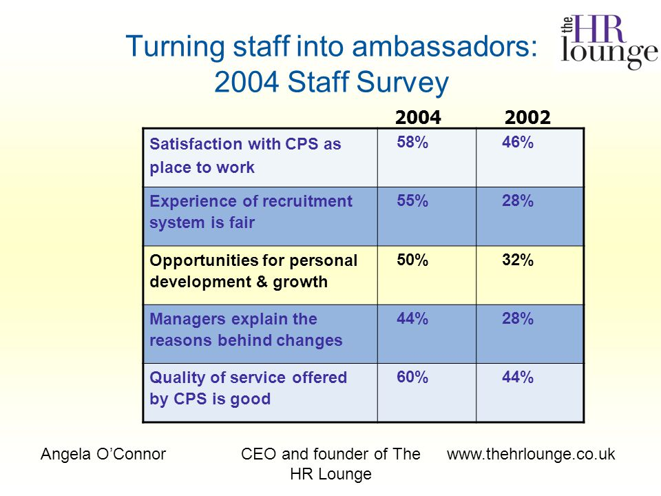 Angela O'ConnorCEO and founder of The HR Lounge www.thehrlounge.co.uk Turning staff into ambassadors: 2004 Staff Survey Satisfaction with CPS as place to work 58%46% Experience of recruitment system is fair 55%28% Opportunities for personal development & growth 50%32% Managers explain the reasons behind changes 44%28% Quality of service offered by CPS is good 60%44% 20042002