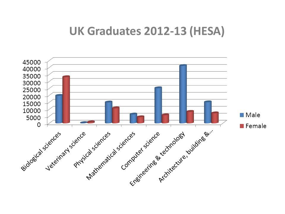 UK Graduates 2012-13 (HESA)
