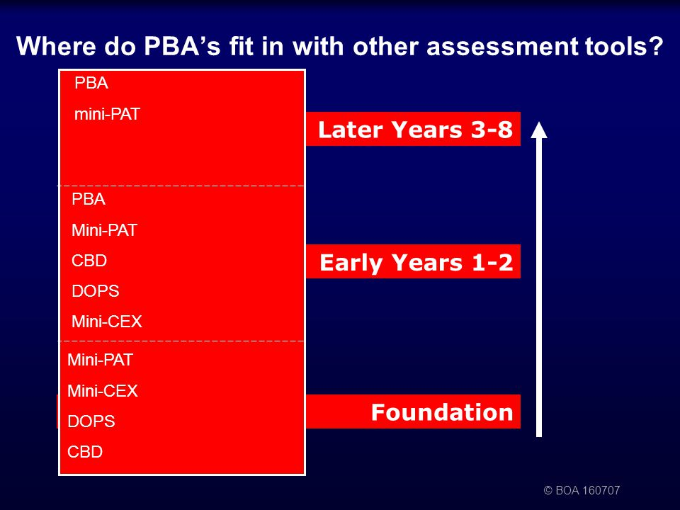 © BOA Later Years 3-8 Early Years 1-2 Foundation Where do PBA's fit in with other assessment tools.