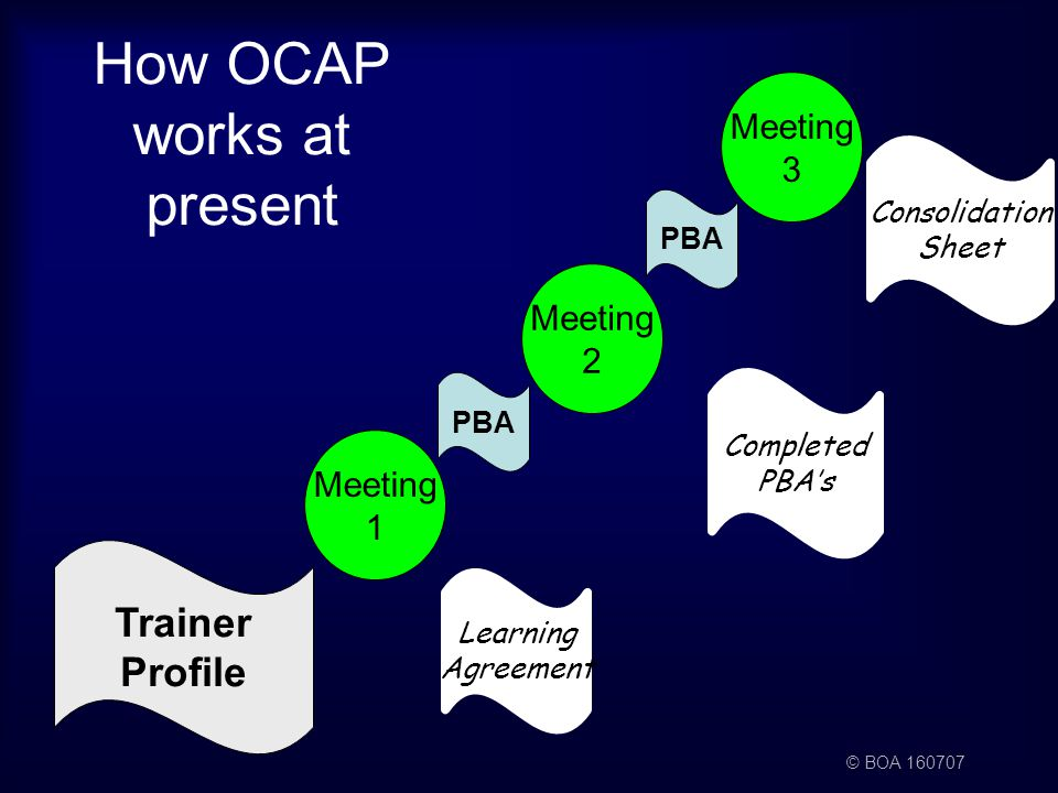 © BOA 160707 Meeting 1 Meeting 2 Meeting 3 Learning Agreement Consolidation Sheet Completed PBA's How OCAP works at present Trainer Profile PBA