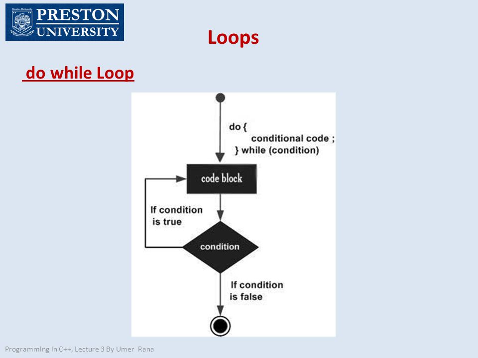Loops do while Loop Programming In C++, Lecture 3 By Umer Rana