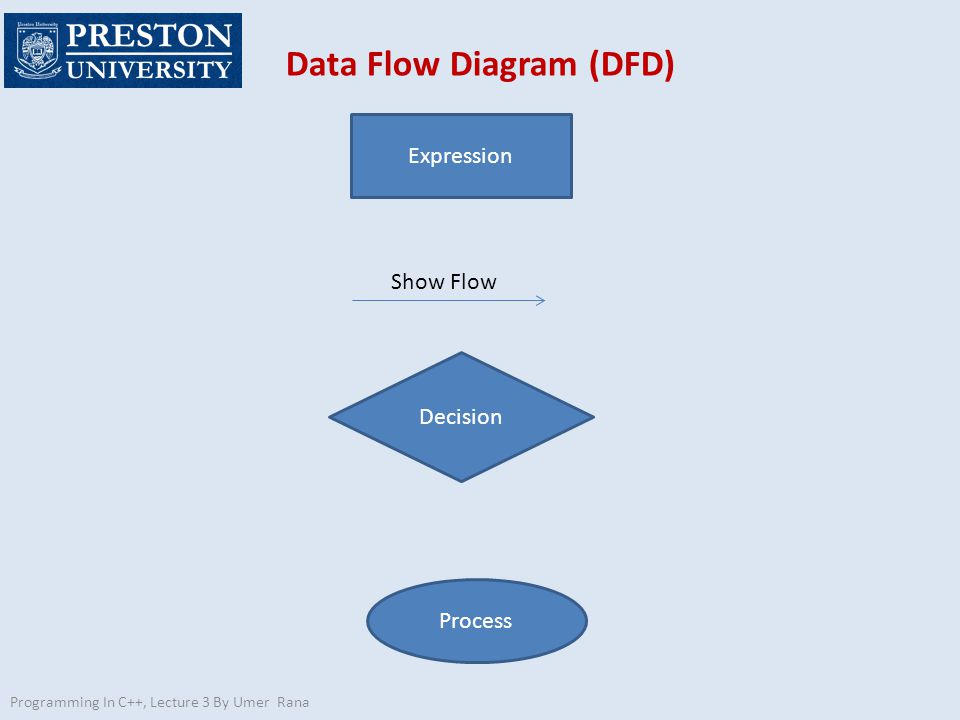Programming In C++, Lecture 3 By Umer Rana Data Flow Diagram (DFD) Expression Decision Process Show Flow