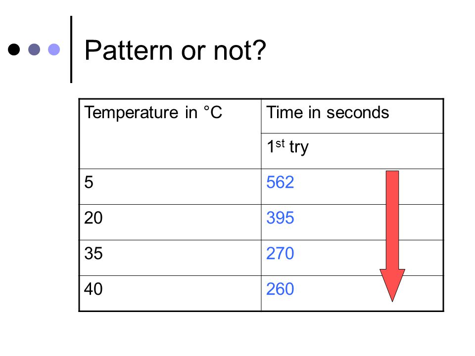 Pattern or not Temperature in °CTime in seconds 1 st try