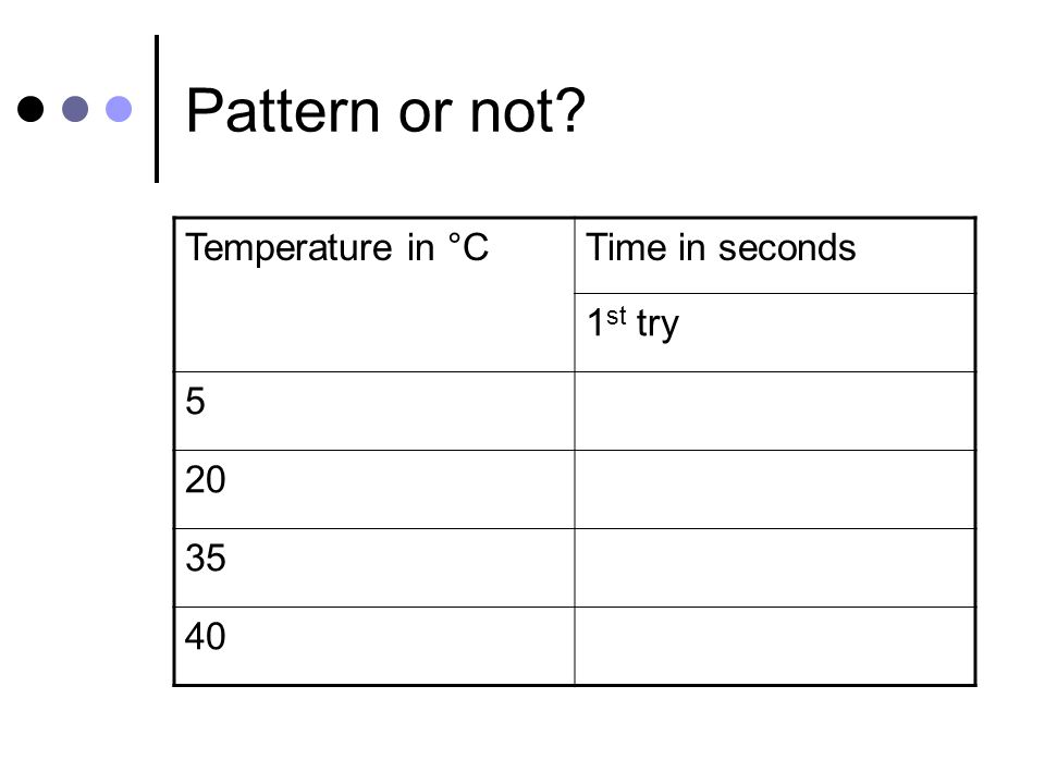 Pattern or not? Temperature in °CTime in seconds 1 st try 5562 20 35 40