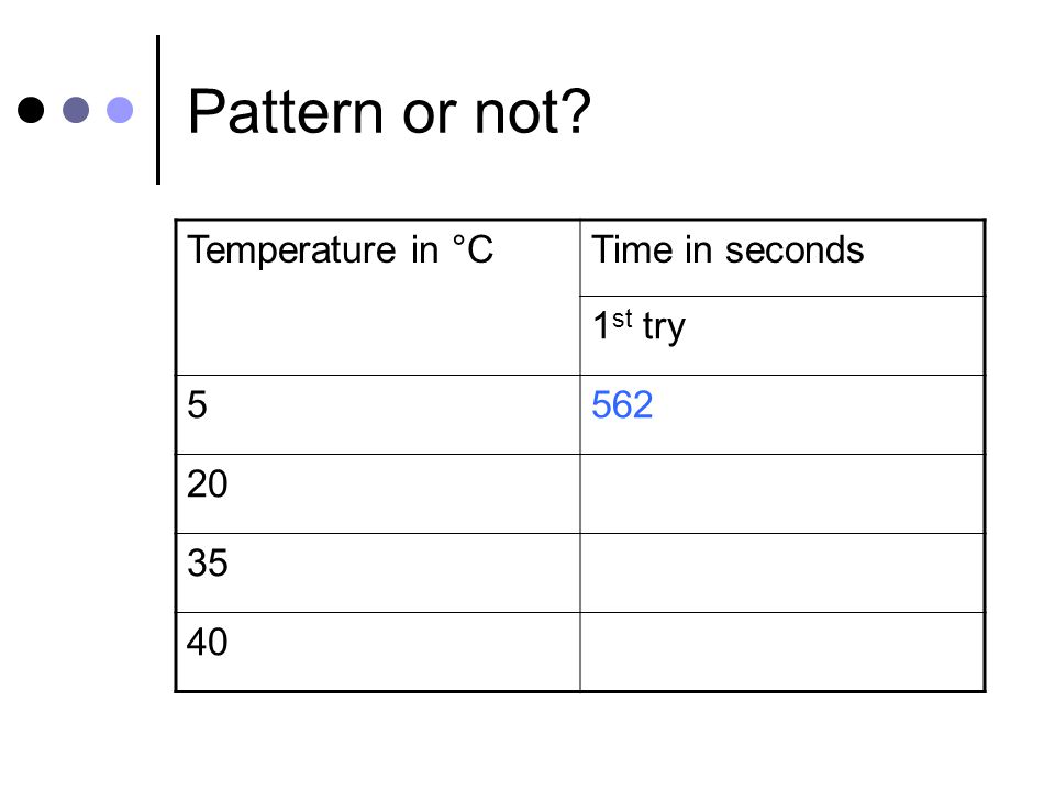 Pattern or not Temperature in °CTime in seconds 1 st try 5562 20 35 40