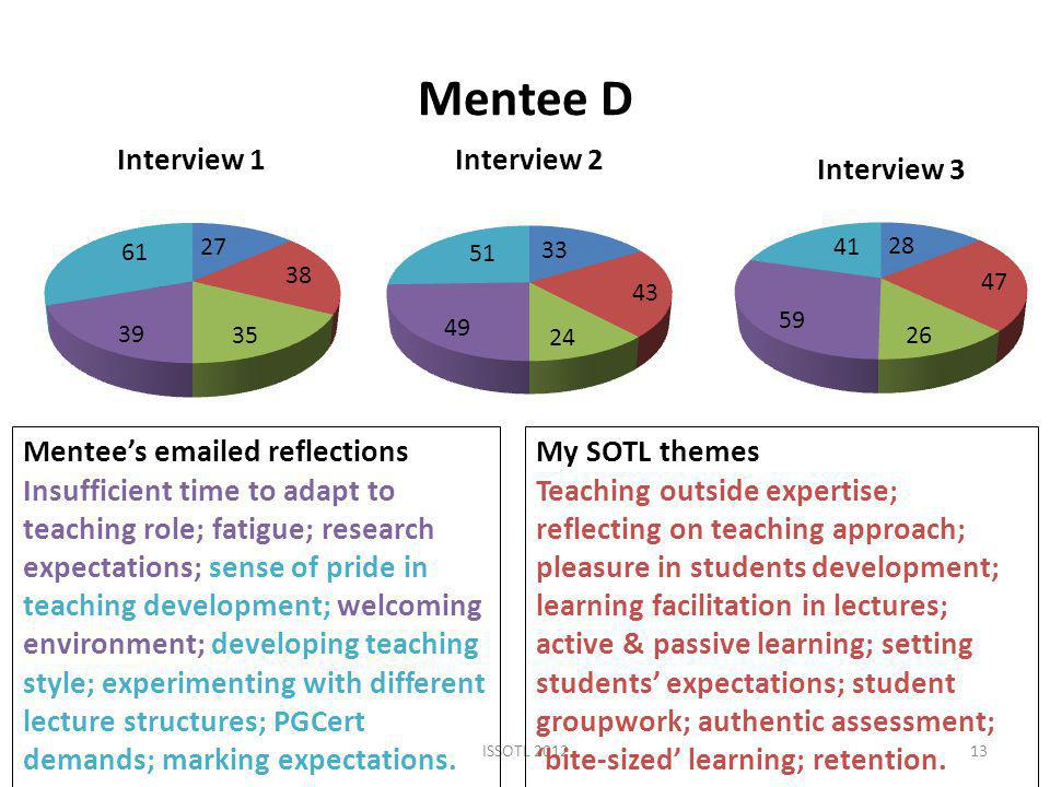 Mentee D ISSOTL Mentee's  ed reflections Insufficient time to adapt to teaching role; fatigue; research expectations; sense of pride in teaching development; welcoming environment; developing teaching style; experimenting with different lecture structures; PGCert demands; marking expectations.