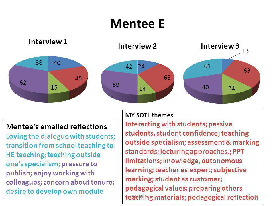 Mentee E ISSOTL Mentee's  ed reflections Loving the dialogue with students; transition from school teaching to HE teaching; teaching outside one's specialism; pressure to publish; enjoy working with colleagues; concern about tenure; desire to develop own module MY SOTL themes Interacting with students; passive students, student confidence; teaching outside specialism; assessment & marking standards; lecturing approaches.; PPT limitations; knowledge, autonomous learning; teacher as expert; subjective marking; student as customer; pedagogical values; preparing others teaching materials; pedagogical reflection