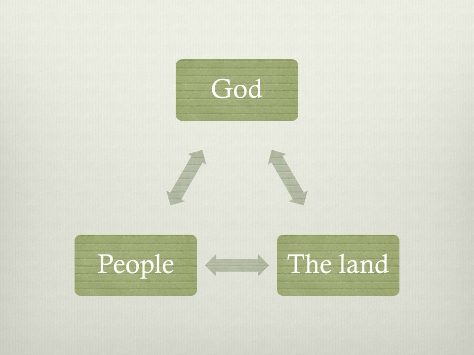 GodThe landPeople