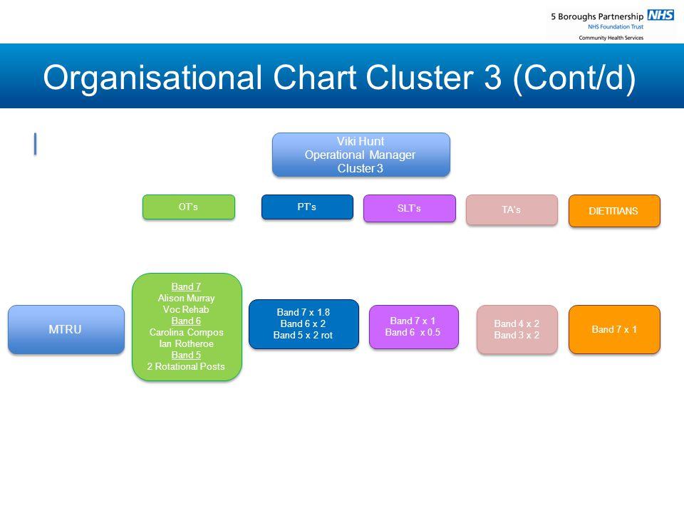 Organisational Chart Cluster 3 (Cont/d) Viki Hunt Operational Manager Cluster 3 Viki Hunt Operational Manager Cluster 3 MTRU OT's OT's Band 7 x 1.8 Ba