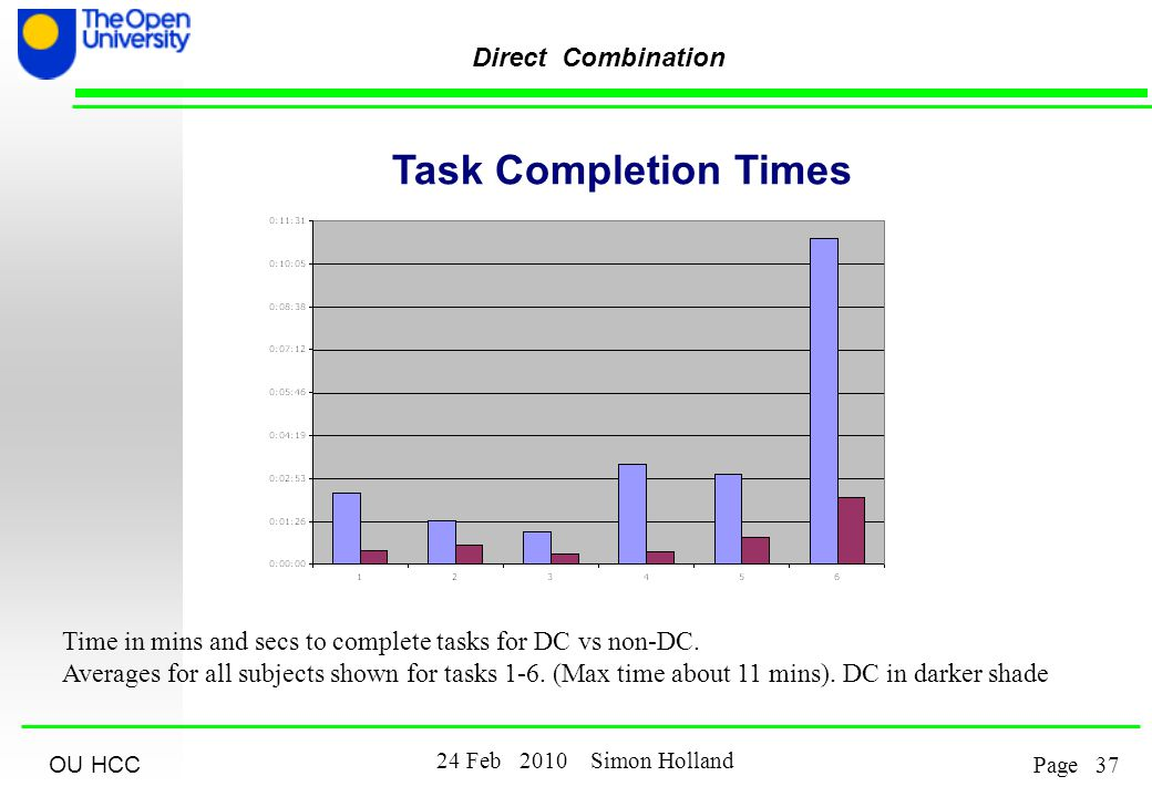 OU HCC Feb 2010 Simon Holland Page Direct Combination Time in mins and secs to complete tasks for DC vs non-DC.