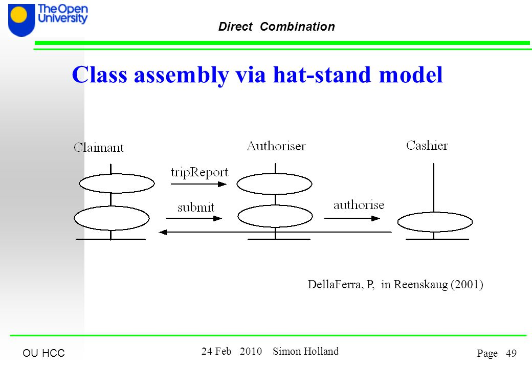 OU HCC Feb 2010 Simon Holland Page Direct Combination Class assembly via hat-stand model DellaFerra, P, in Reenskaug (2001)