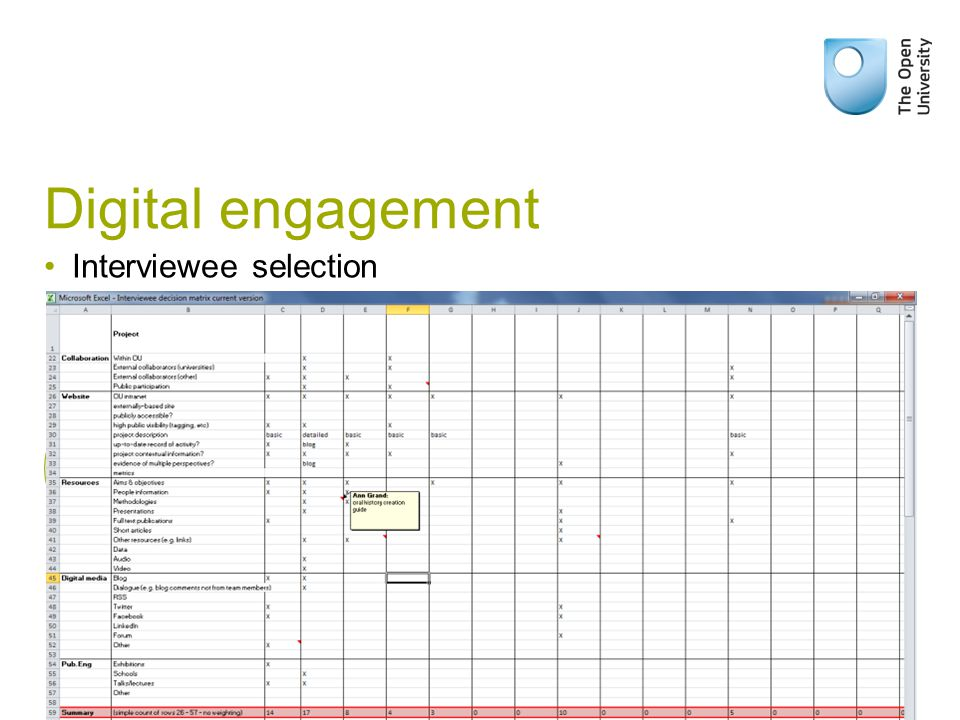 Digital engagement Interviewee selection Projects funded above £50,000; active or within one year of completion 73 Organisational data (faculty, funder, collaborators, % through project) Evidence of digital (and 'traditional') engagement Resources available
