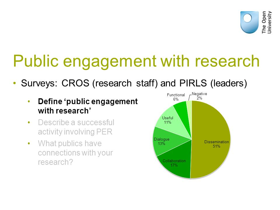 Public engagement with research Surveys: CROS (research staff) and PIRLS (leaders) Define 'public engagement with research' Describe a successful activity involving PER What publics have connections with your research