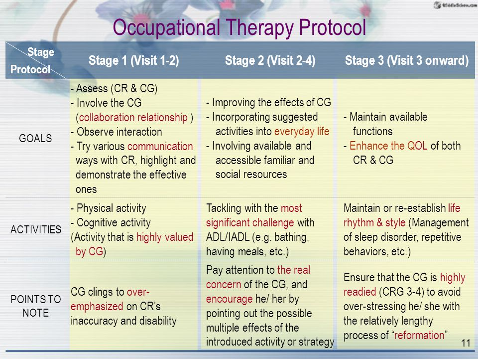 Stage Protocol Stage 1 (Visit 1-2)Stage 2 (Visit 2-4)Stage 3 (Visit 3 onward) GOALS - Assess (CR & CG) - Involve the CG (collaboration relationship ) - Observe interaction - Try various communication ways with CR, highlight and demonstrate the effective ones - Improving the effects of CG - Incorporating suggested activities into everyday life - Involving available and accessible familiar and social resources - Maintain available functions - Enhance the QOL of both CR & CG ACTIVITIES - Physical activity - Cognitive activity (Activity that is highly valued by CG) Tackling with the most significant challenge with ADL/IADL (e.g.