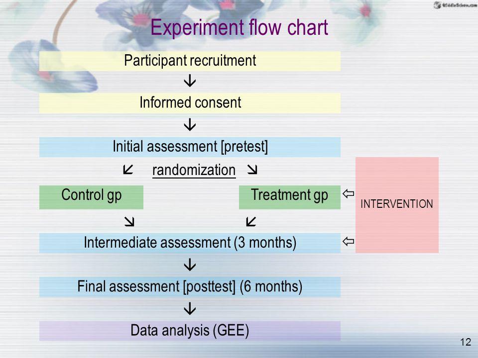 12 Experiment flow chart Participant recruitment  Informed consent  Initial assessment [pretest]  randomization  INTERVENTION Control gpTreatment gp    Intermediate assessment (3 months)   Final assessment [posttest] (6 months)  Data analysis (GEE)