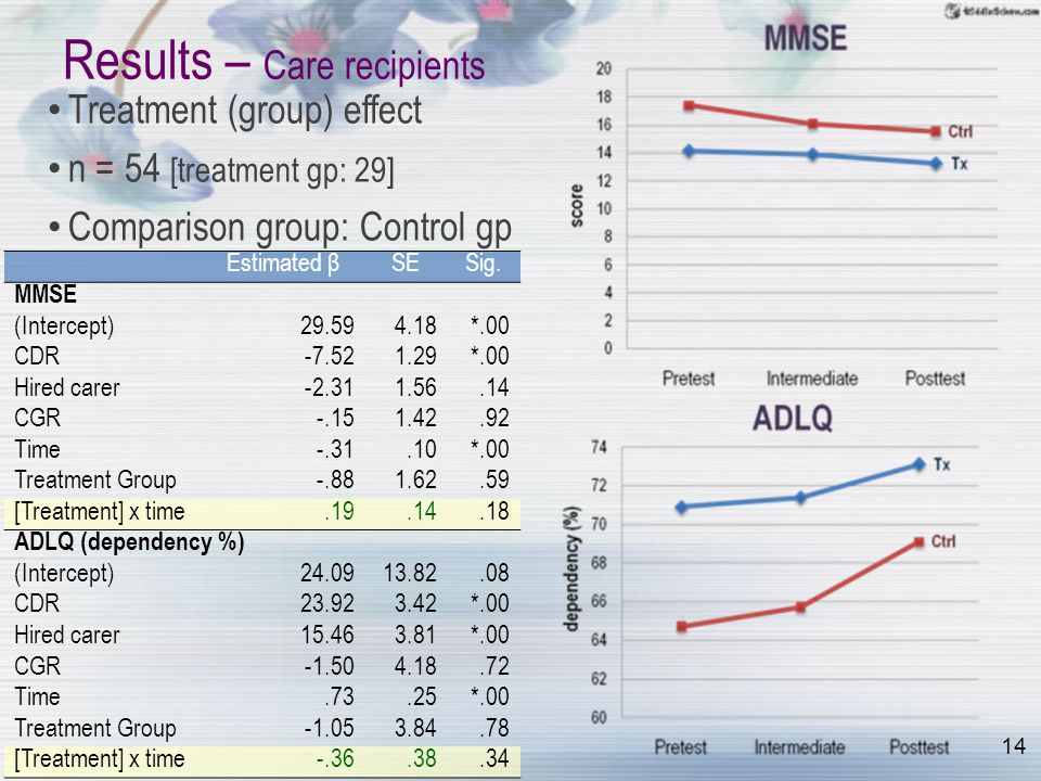 14 Results – Care recipients Estimated βSESig. MMSE (Intercept)29.594.18*.00 CDR-7.521.29*.00 Hired carer-2.311.56.14 CGR-.151.42.92 Time-.31.10*.00 T