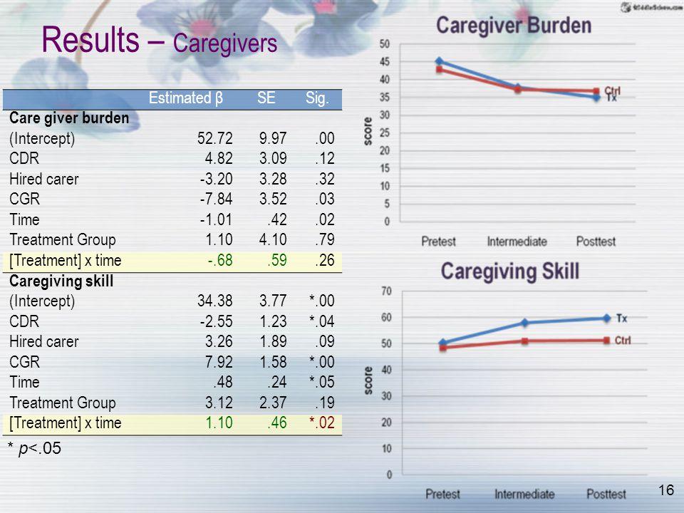 16 Results – Caregivers Estimated βSESig.