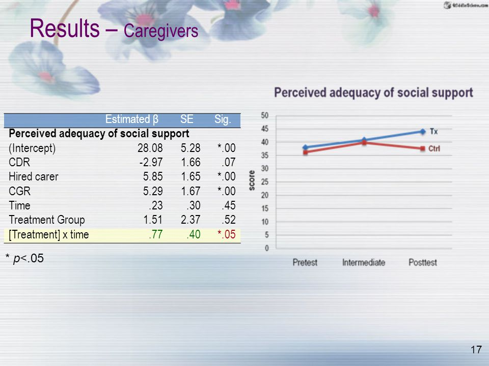 17 Results – Caregivers Estimated βSESig. Perceived adequacy of social support (Intercept)28.085.28*.00 CDR-2.971.66.07 Hired carer5.851.65*.00 CGR5.2