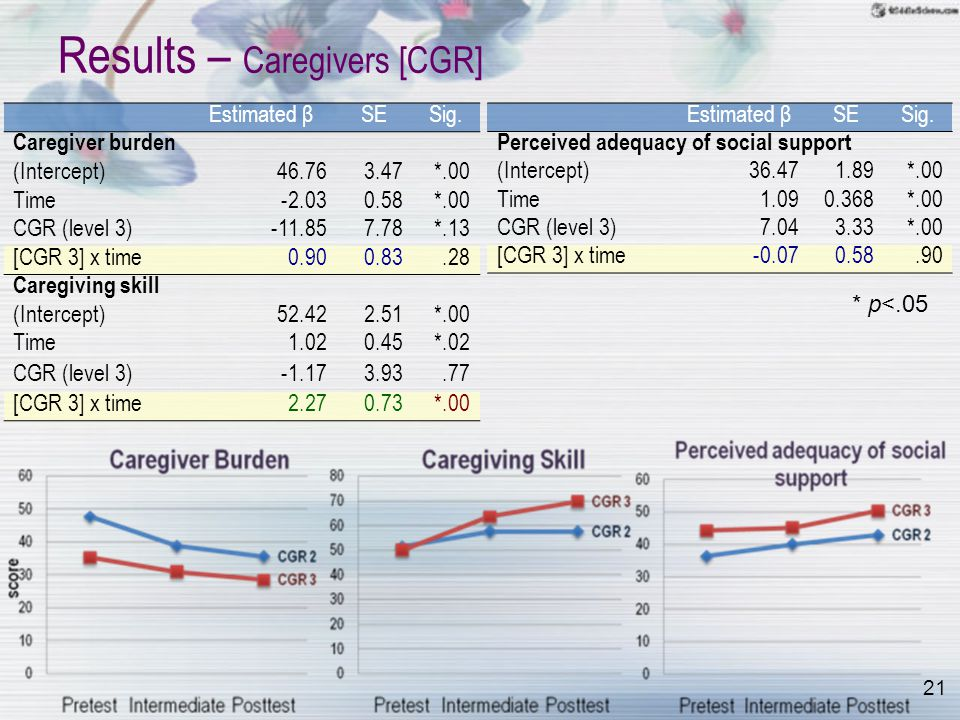 21 Results – Caregivers [CGR] Estimated βSESig.