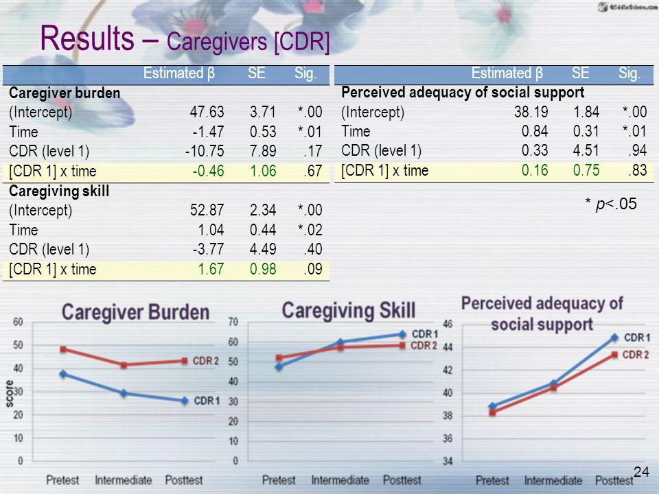 24 Results – Caregivers [CDR] Estimated βSESig.