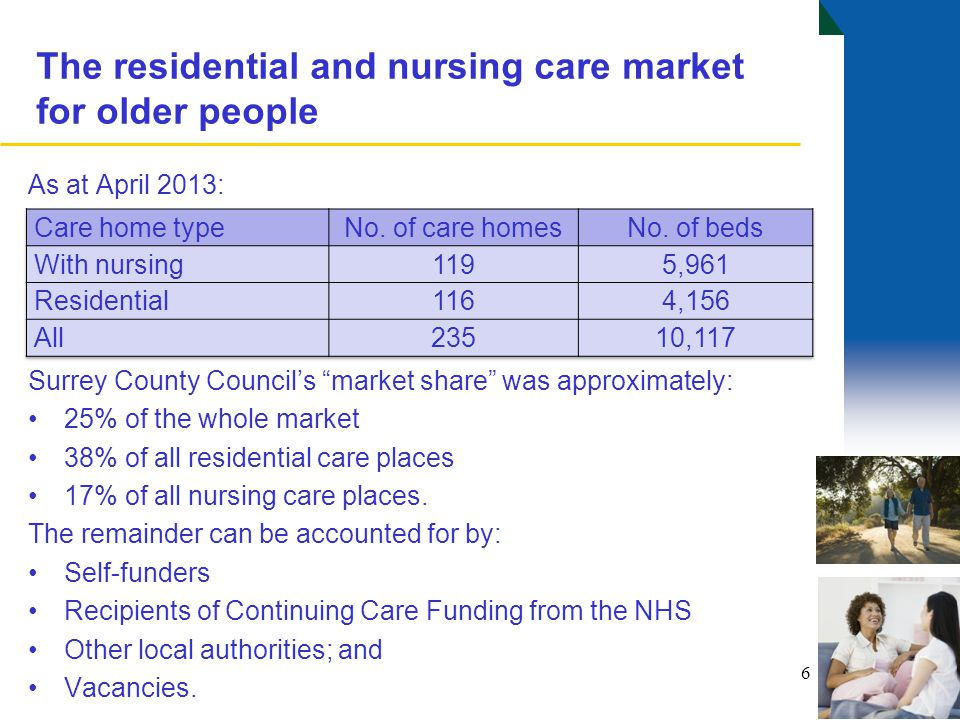 "The residential and nursing care market for older people As at April 2013: Surrey County Council's ""market share"" was approximately: 25% of the whole"