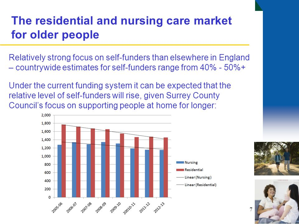 The residential and nursing care market for older people Relatively strong focus on self-funders than elsewhere in England – countrywide estimates for