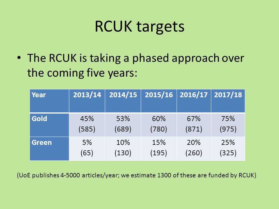 RCUK targets The RCUK is taking a phased approach over the coming five years: (UoE publishes 4-5000 articles/year; we estimate 1300 of these are funded by RCUK) Year2013/142014/152015/162016/172017/18 Gold 45% (585) 53% (689) 60% (780) 67% (871) 75% (975) Green5% (65) 10% (130) 15% (195) 20% (260) 25% (325)
