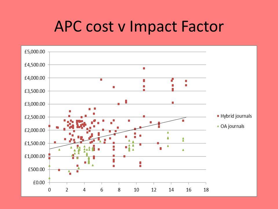 APC cost v Impact Factor