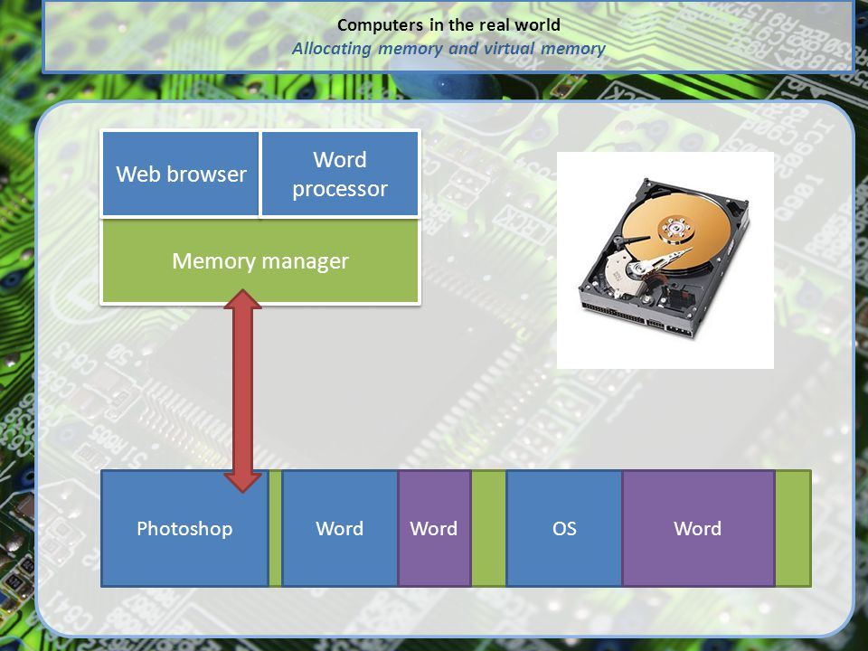 Computers in the real world Allocating memory and virtual memory Memory manager Web browser Word processor PhotoshopWordOS Web browser Word