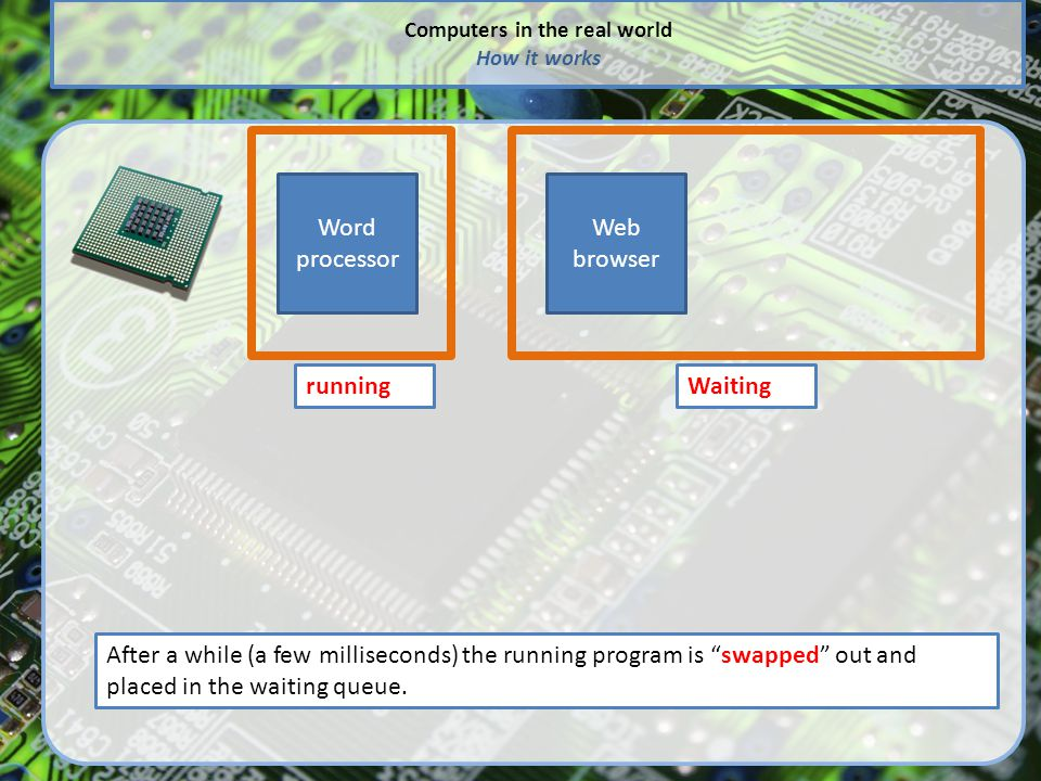 """Computers in the real world How it works After a while (a few milliseconds) the running program is """"swapped"""" out and placed in the waiting queue. Word"""