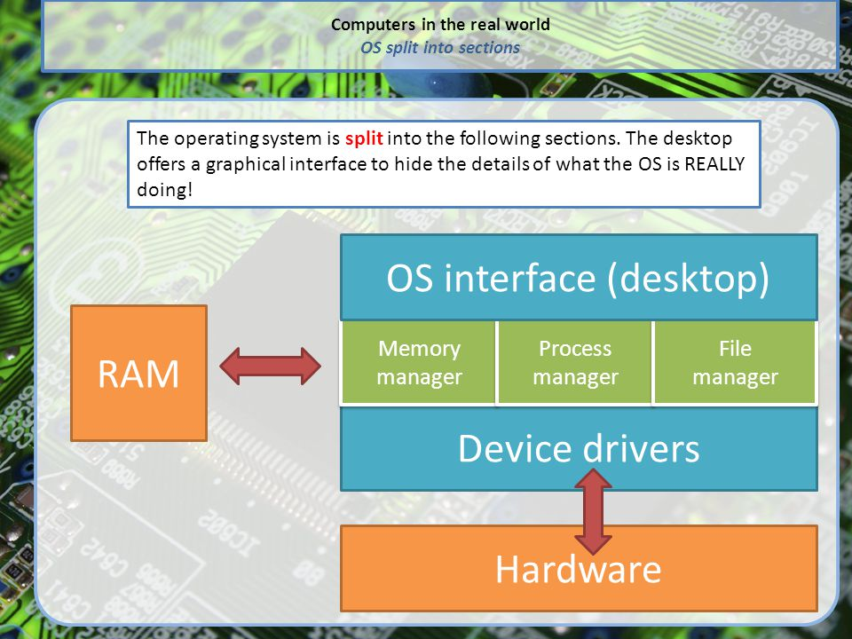 Computers in the real world OS split into sections The operating system is split into the following sections. The desktop offers a graphical interface