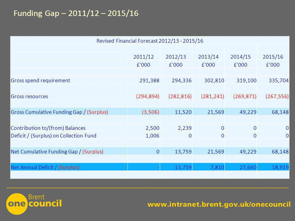 Funding Gap – 2011/12 – 2015/16 Revised Financial Forecast 2012/13 - 2015/16 2011/122012/132013/142014/152015/16 £ 000 Gross spend requirement291,388294,336302,810319,100335,704 Gross resources(294,894)(282,816)(281,241)(269,871)(267,556) Gross Cumulative Funding Gap / (Surplus)(3,506)11,52021,56949,22968,148 Contribution to/(from) Balances2,5002,239000 Deficit / (Surplus) on Collection Fund1,0060000 Net Cumulative Funding Gap / (Surplus)013,75921,56949,22968,148 Net Annual Deficit / (Surplus)-13,7597,81027,66018,919