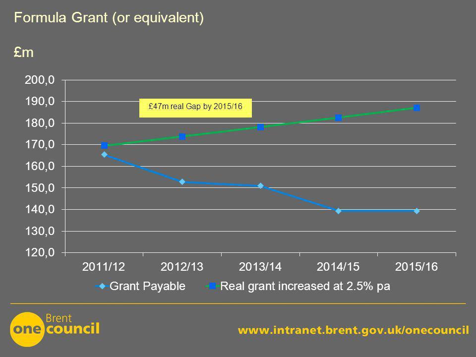 Formula Grant (or equivalent) £m