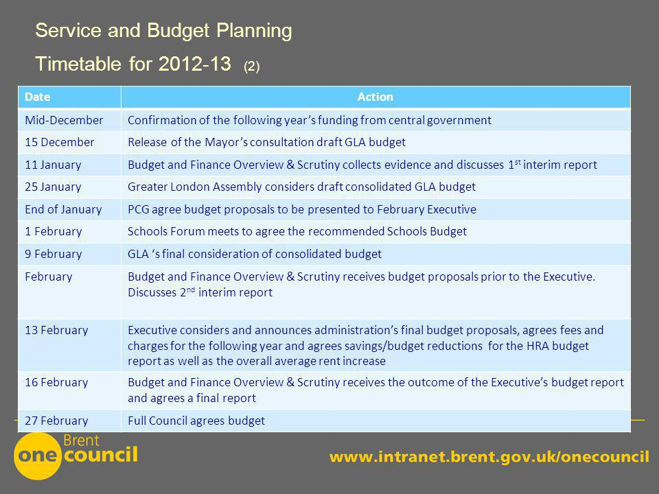 DateAction Mid-DecemberConfirmation of the following year's funding from central government 15 DecemberRelease of the Mayor's consultation draft GLA budget 11 JanuaryBudget and Finance Overview & Scrutiny collects evidence and discusses 1 st interim report 25 JanuaryGreater London Assembly considers draft consolidated GLA budget End of JanuaryPCG agree budget proposals to be presented to February Executive 1 FebruarySchools Forum meets to agree the recommended Schools Budget 9 FebruaryGLA 's final consideration of consolidated budget FebruaryBudget and Finance Overview & Scrutiny receives budget proposals prior to the Executive.