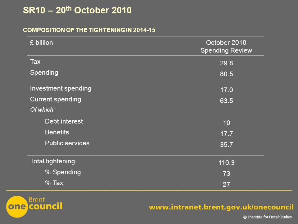 SR10 – 20 th October 2010 COMPOSITION OF THE TIGHTENING IN 2014-15 © Institute for Fiscal Studies £ billionOctober 2010 Spending Review Tax 29.8 Spending 80.5 Investment spending 17.0 Current spending 63.5 Of which: Debt interest 10 Benefits 17.7 Public services 35.7 Total tightening 110.3 % Spending 73 % Tax 27
