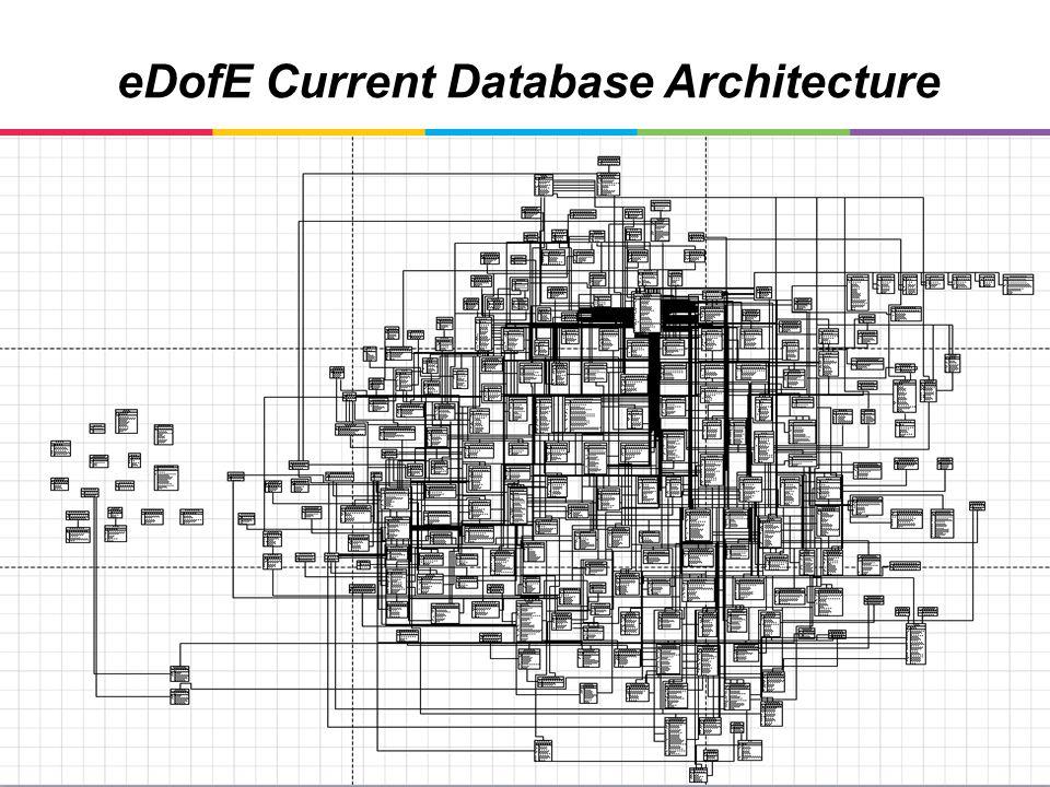 eDofE Current Database Architecture