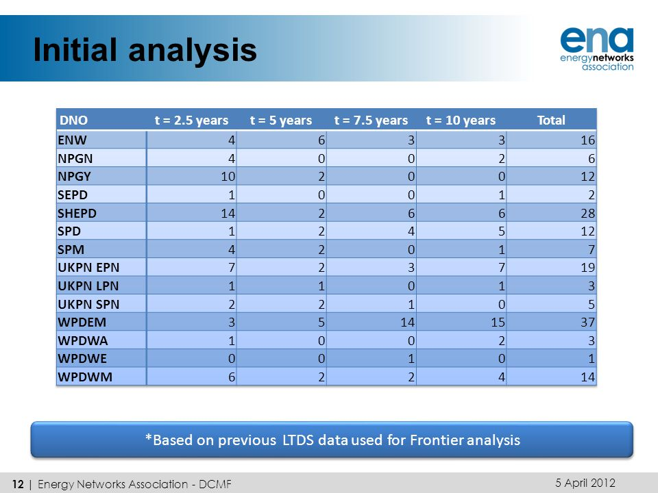 Initial analysis 5 April | Energy Networks Association - DCMF *Based on previous LTDS data used for Frontier analysis