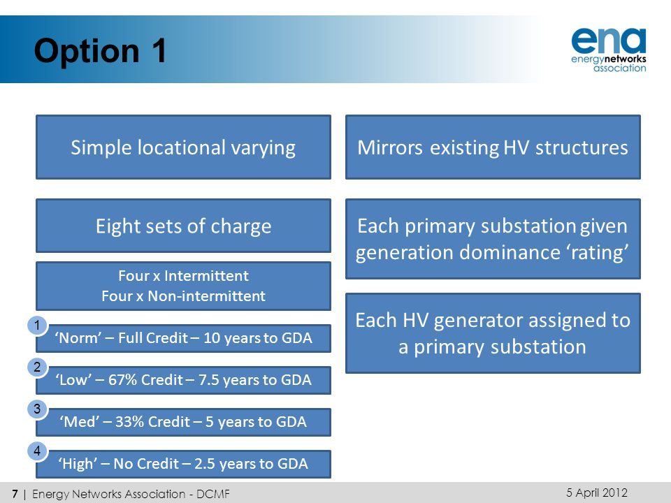 Option 1 5 April | Energy Networks Association - DCMF Simple locational varyingMirrors existing HV structures Eight sets of charge Four x Intermittent Four x Non-intermittent 'Norm' – Full Credit – 10 years to GDA 'Low' – 67% Credit – 7.5 years to GDA 'Med' – 33% Credit – 5 years to GDA 'High' – No Credit – 2.5 years to GDA Each primary substation given generation dominance 'rating' Each HV generator assigned to a primary substation