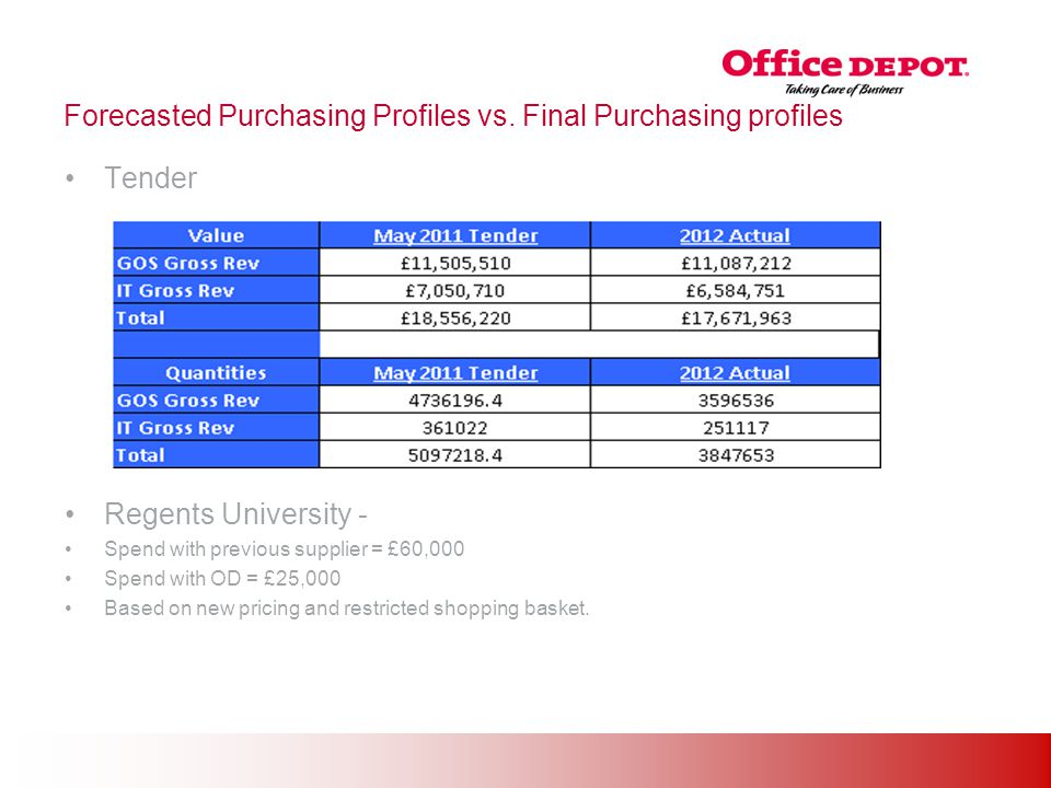 Office Solutions Forecasted Purchasing Profiles vs. Final Purchasing profiles Tender Regents University - Spend with previous supplier = £60,000 Spend