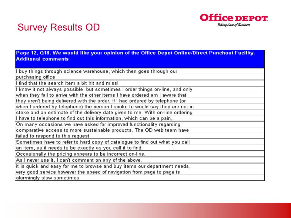 Office Solutions Survey Results OD