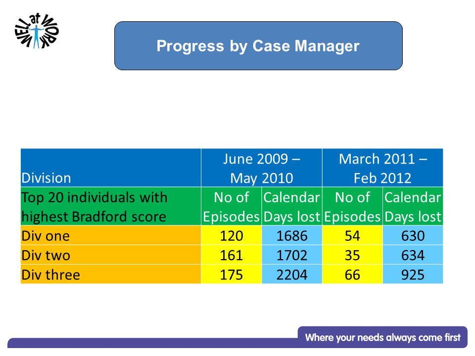 Progress by Case Manager Division June 2009 – May 2010 March 2011 – Feb 2012 Top 20 individuals with highest Bradford score No of Episodes Calendar Days lost No of Episodes Calendar Days lost Div one120168654630 Div two161170235634 Div three175220466925