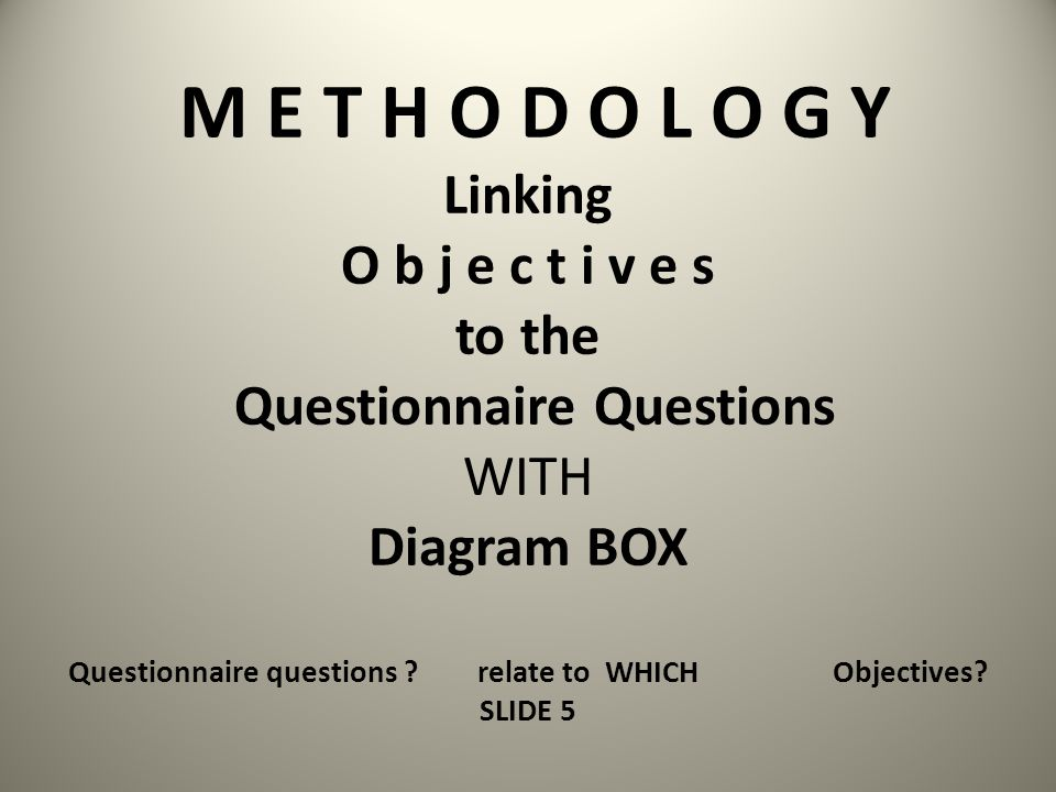 METHODOLOGY Suggested Outline – you need to check your dissertation handbook before using this outline 3.1 Introduction Overview of section 3.2.