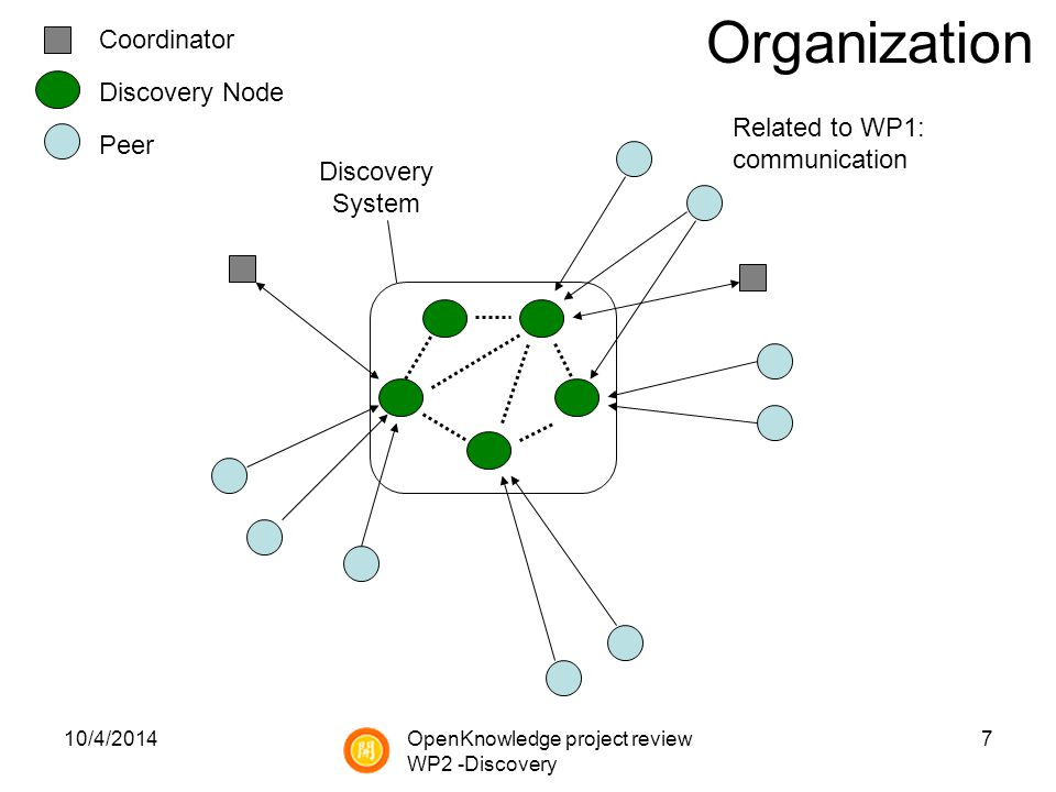 10/4/20147 Coordinator Discovery Node Peer Discovery System Organization Related to WP1: communication OpenKnowledge project review WP2 -Discovery