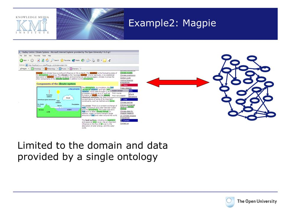 Example2: Magpie Limited to the domain and data provided by a single ontology