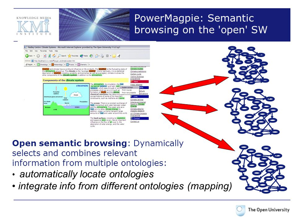 PowerMagpie: Semantic browsing on the open SW Open semantic browsing: Dynamically selects and combines relevant information from multiple ontologies: automatically locate ontologies integrate info from different ontologies (mapping)